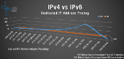 IPv4_vs_IPv6_Dedicated_IP_Addresses_thumb